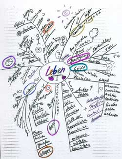 Mind Map Laben
